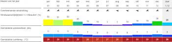 Kiten op Boa Vista statistieken