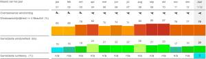 tarifa kitesurf appartement statistieken