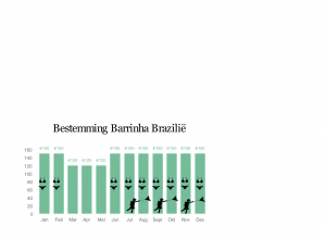 barrinha charts