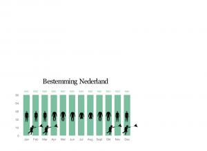 Nederland wind en weer