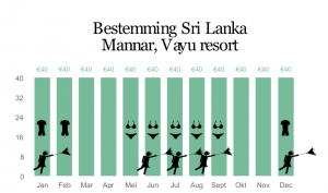 Kitesurfing Mannar Vayu Resort charts 2019