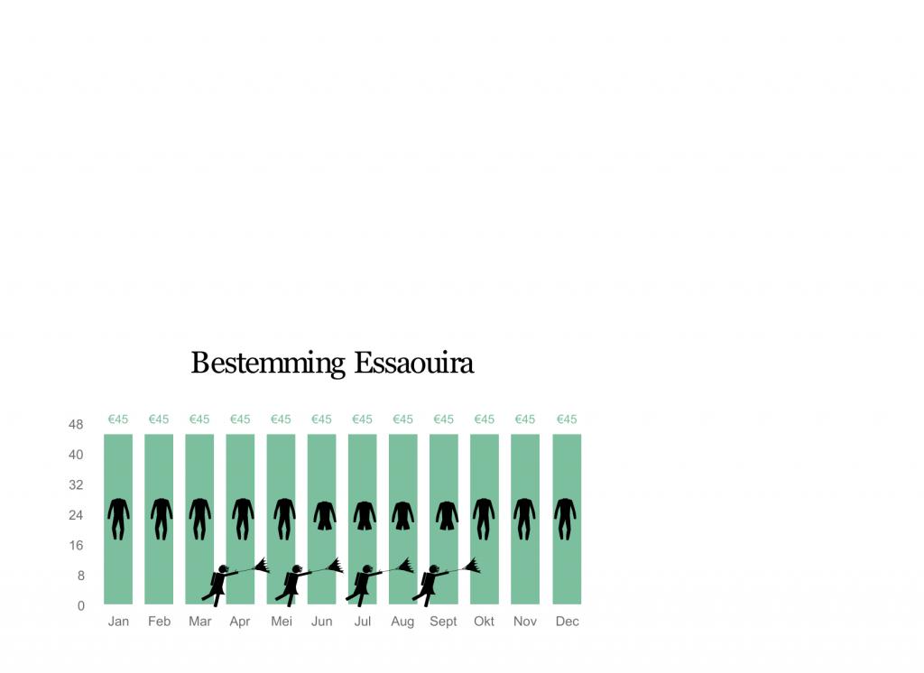 Essaouira prijs en wind chart