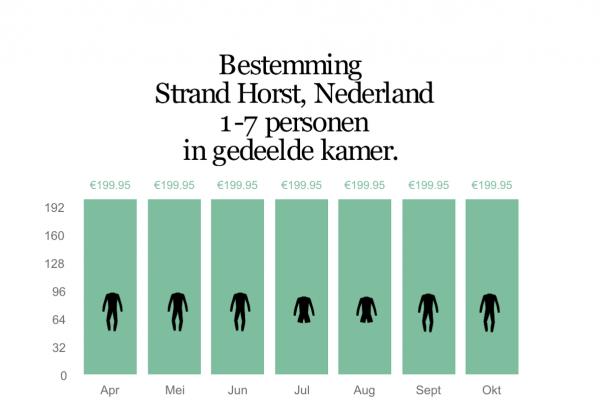 Charts strand Horst kitesurf
